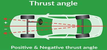 thrustangle